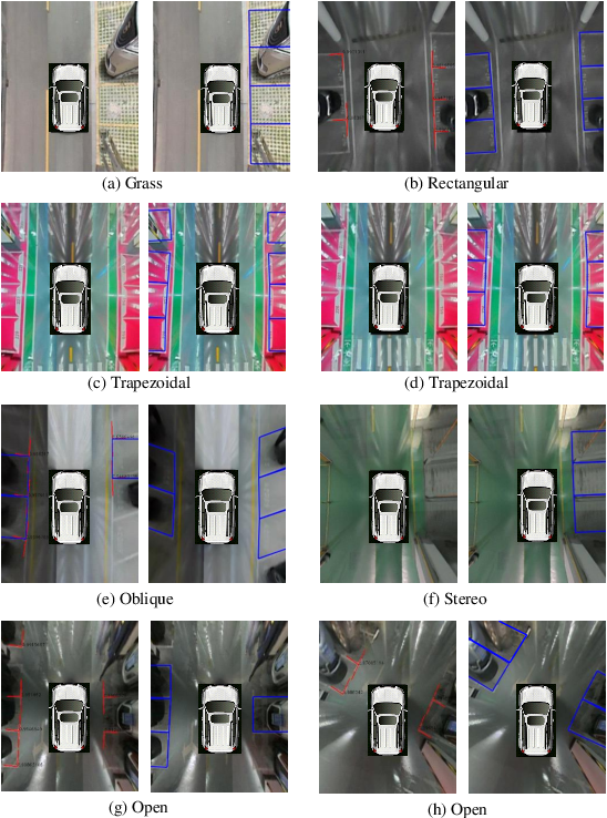 Figure 3 for PSDet: Efficient and Universal Parking Slot Detection