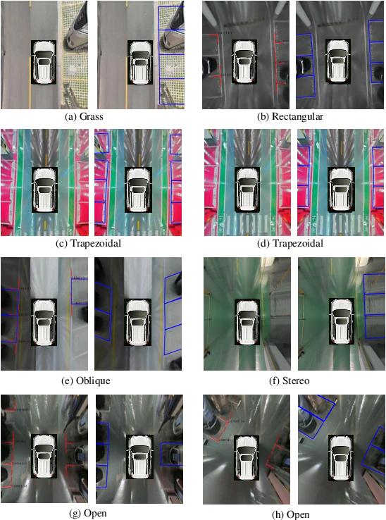 Figure 3 for PSDet: Efficient and Universal Parking Slot Detection