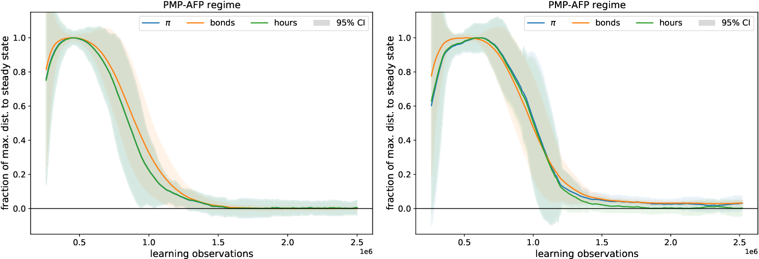 Figure 3 for Deep Reinforcement Learning in a Monetary Model
