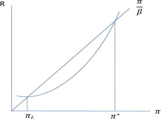 Figure 1 for Deep Reinforcement Learning in a Monetary Model