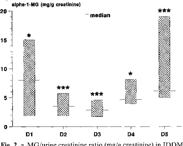 Fig. 2. cqMG/urine creatinine ratio (mg/g creatinine) in IDDM