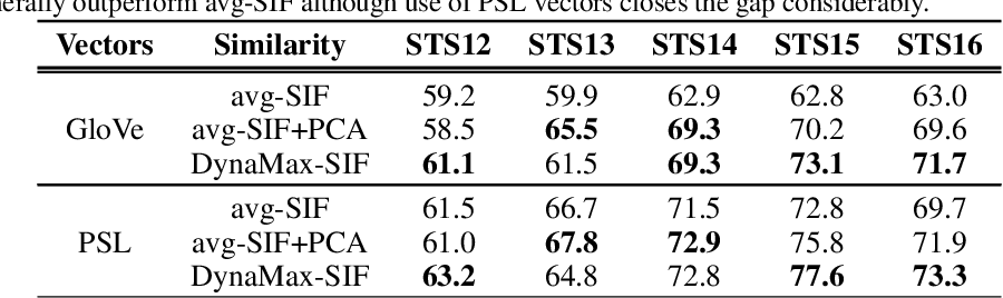 Figure 4 for Don't Settle for Average, Go for the Max: Fuzzy Sets and Max-Pooled Word Vectors