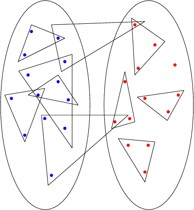 Figure 1 for Community Detection in the Sparse Hypergraph Stochastic Block Model