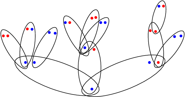 Figure 4 for Community Detection in the Sparse Hypergraph Stochastic Block Model