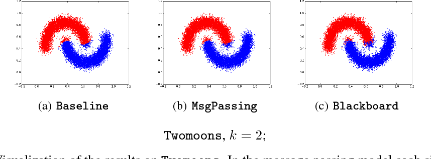 Figure 1 for Communication-Optimal Distributed Clustering