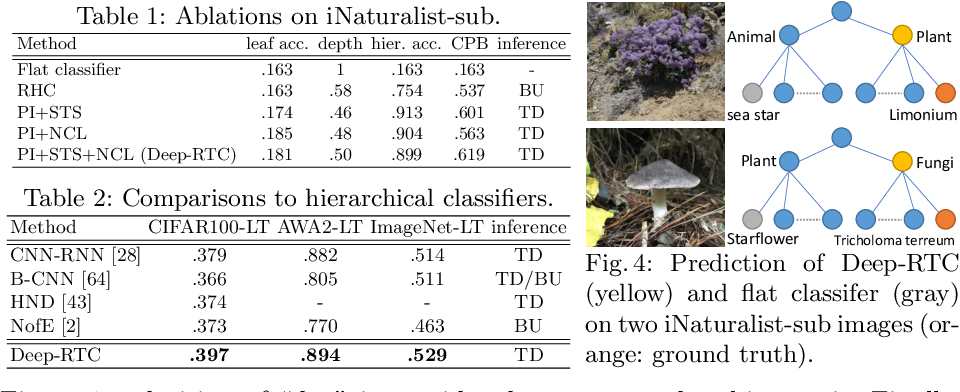 Figure 4 for Solving Long-tailed Recognition with Deep Realistic Taxonomic Classifier