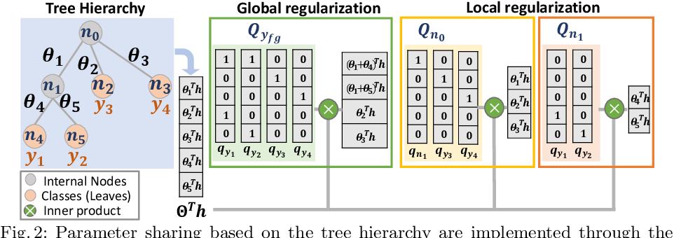 Figure 2 for Solving Long-tailed Recognition with Deep Realistic Taxonomic Classifier
