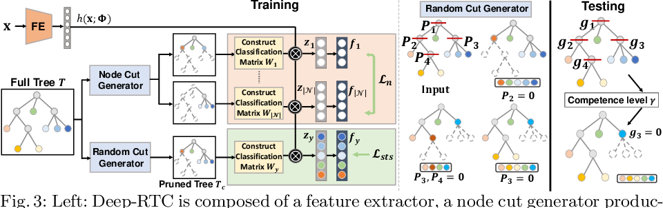Figure 3 for Solving Long-tailed Recognition with Deep Realistic Taxonomic Classifier