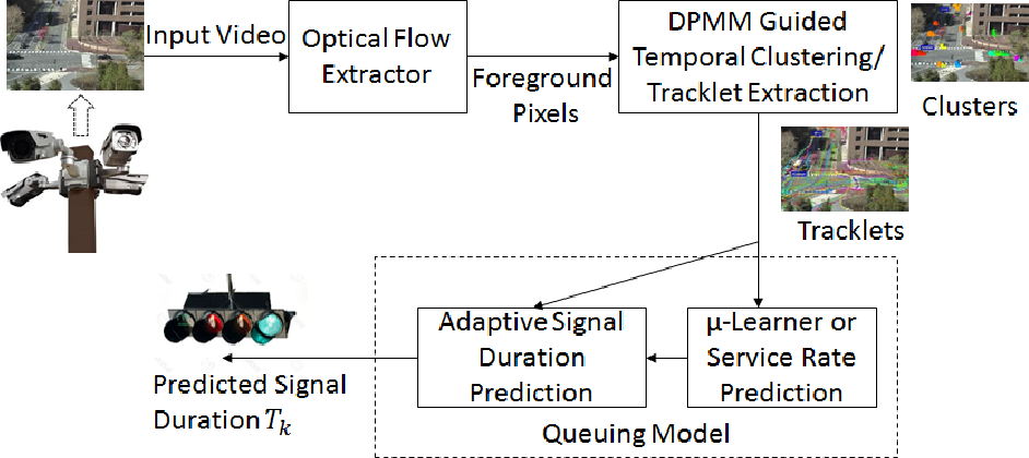 Figure 1 for Queuing Theory Guided Intelligent Traffic Scheduling through Video Analysis using Dirichlet Process Mixture Model