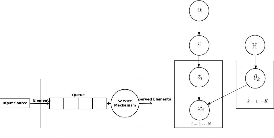 Figure 3 for Queuing Theory Guided Intelligent Traffic Scheduling through Video Analysis using Dirichlet Process Mixture Model