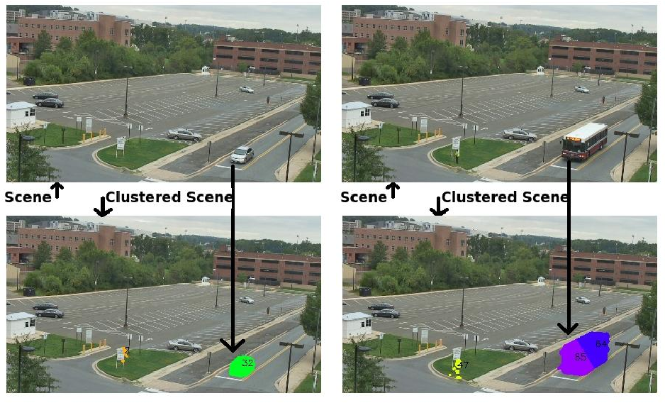 Figure 4 for Queuing Theory Guided Intelligent Traffic Scheduling through Video Analysis using Dirichlet Process Mixture Model