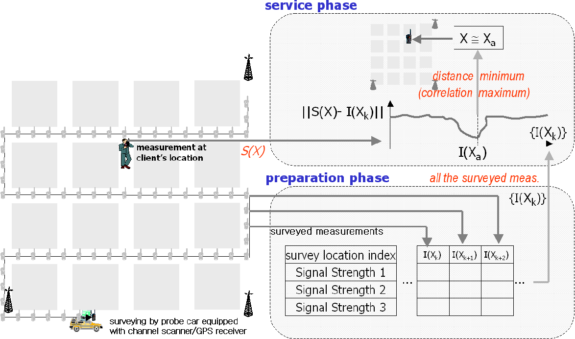 Figure From Implementation Procedure Of Wireless Signal Map - Wireless signal map