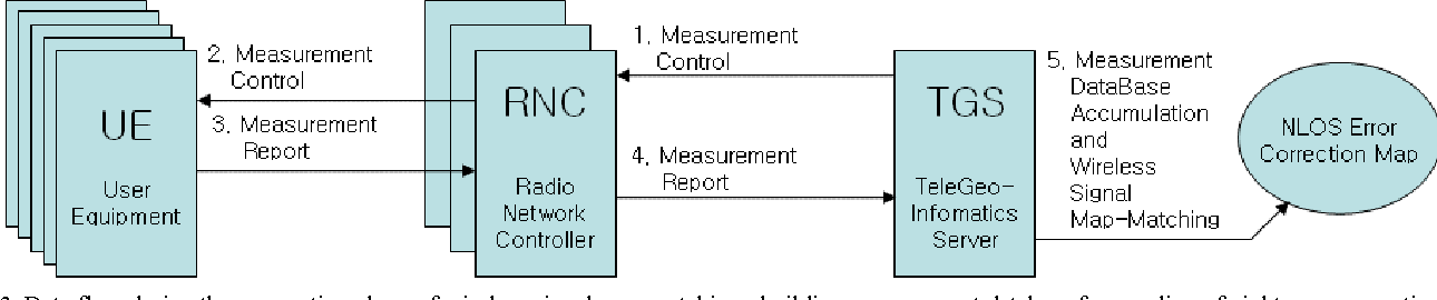 Implementation Procedure Of Wireless Signal Map Matching For - Wireless signal map