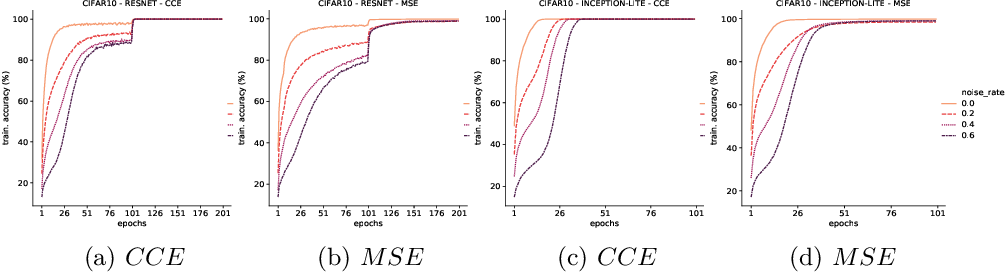 Figure 1 for Memorization in Deep Neural Networks: Does the Loss Function matter?