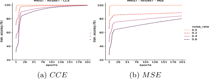 Figure 2 for Memorization in Deep Neural Networks: Does the Loss Function matter?
