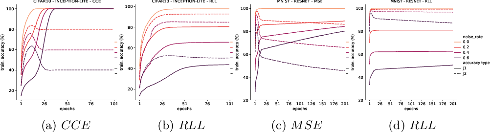 Figure 4 for Memorization in Deep Neural Networks: Does the Loss Function matter?