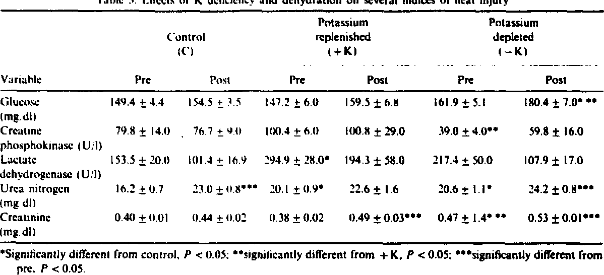 Table 3 from Potassium deficiency in rats: Effects on rates