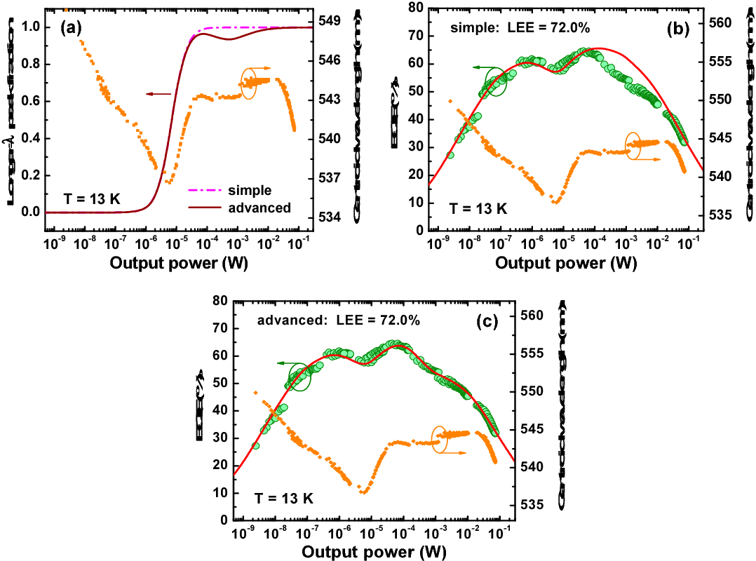Efficiency Of True Green Light Emitting Diodes Non Uniformity And Diode Diagram Figure 4