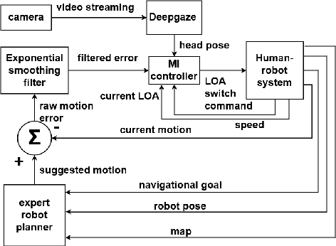 Figure 1 for Human operator cognitive availability aware Mixed-Initiative control