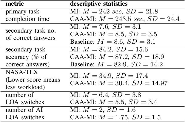 Figure 4 for Human operator cognitive availability aware Mixed-Initiative control