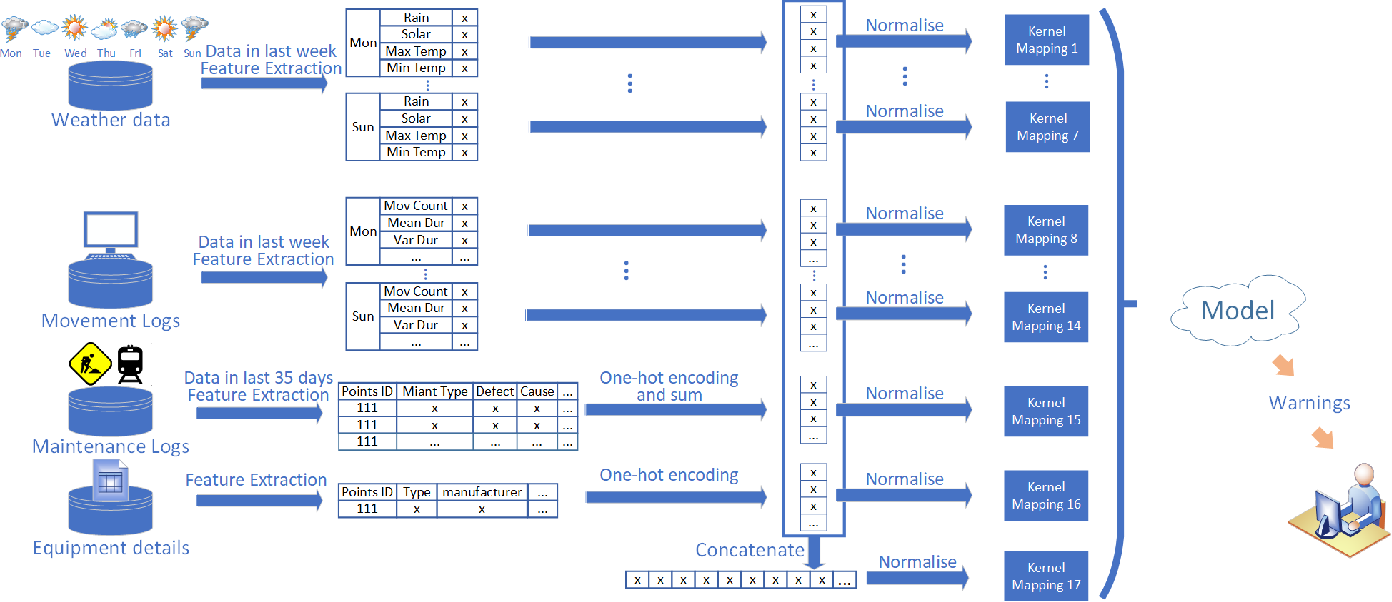 Figure 1 for Sample Adaptive Multiple Kernel Learning for Failure Prediction of Railway Points