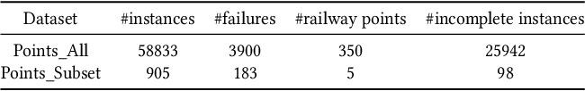 Figure 4 for Sample Adaptive Multiple Kernel Learning for Failure Prediction of Railway Points