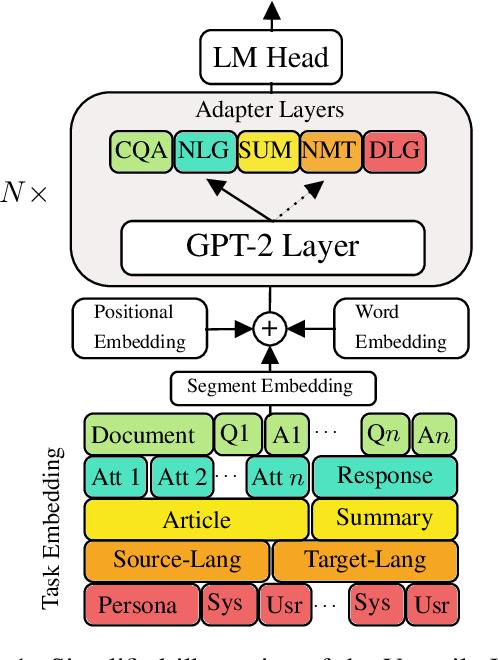 Figure 1 for Exploring Versatile Generative Language Model Via Parameter-Efficient Transfer Learning
