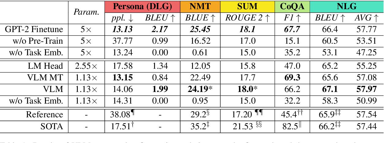 Figure 2 for Exploring Versatile Generative Language Model Via Parameter-Efficient Transfer Learning