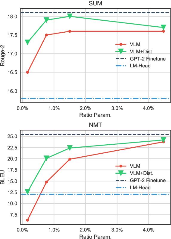 Figure 3 for Exploring Versatile Generative Language Model Via Parameter-Efficient Transfer Learning