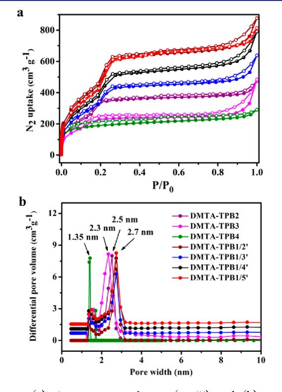 Figure 2. (a) N2 sorption isotherms (77 K) and (b) pore-size distribution profiles of DMTA−TPB2 (purple), DMTA−TPB3 (magenta), DMTA−TPB4 (olive), DMTA−TPB1/2′ (wine), DMTA−TPB1/3′ (blue), DMTA−TPB1/4′ (black), DMTA− TPB1/5′ (red).