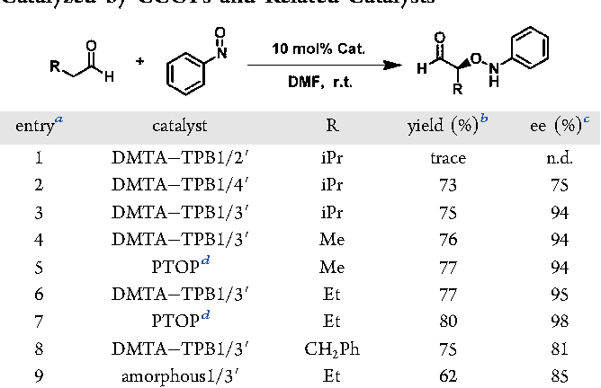 Table 2. Asymmetric α-Αminooxylation of Aldehydes Catalyzed by CCOFs and Related Catalystsa
