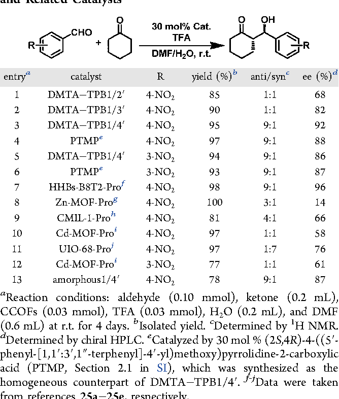 Table 3. Asymmetric Aldol Reactions Catalyzed by CCOFs and Related Catalystsa