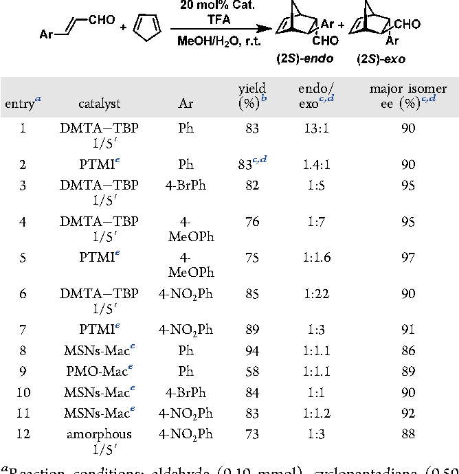 Table 4. Asymmetric Diels−Alder Reactions Catalyzed by CCOFs and Related Catalystsa