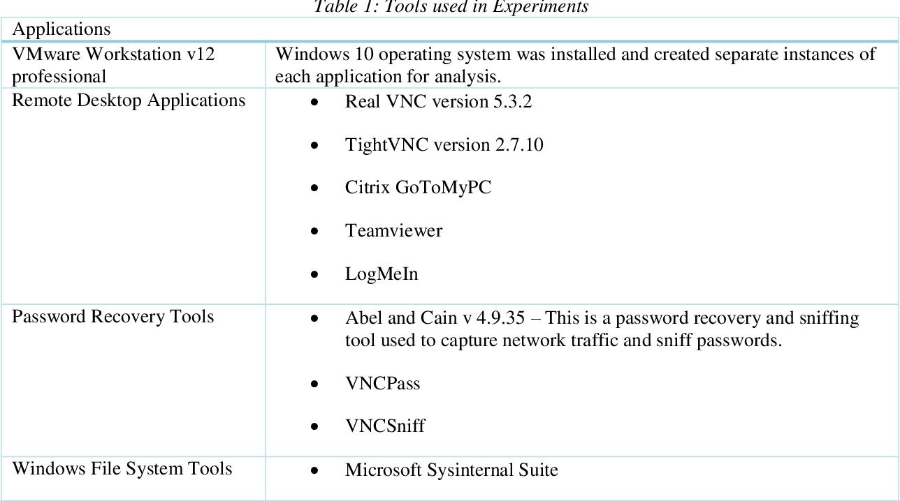 PDF] An exploration of artefacts of remote desktop