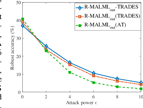 Figure 4 for On Fast Adversarial Robustness Adaptation in Model-Agnostic Meta-Learning