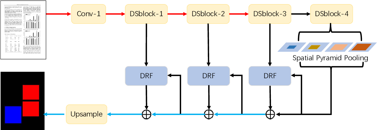 Figure 3 for Document Layout Analysis via Dynamic Residual Feature Fusion