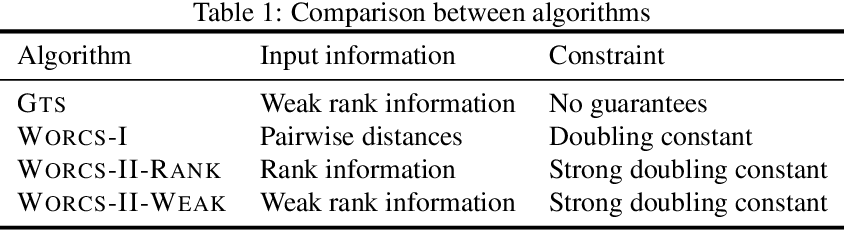 Figure 2 for Comparison Based Learning from Weak Oracles