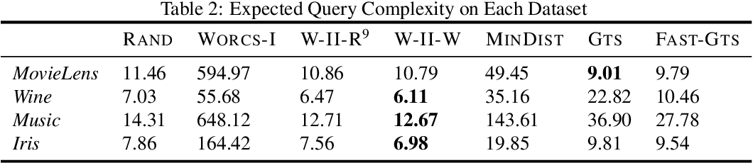 Figure 3 for Comparison Based Learning from Weak Oracles