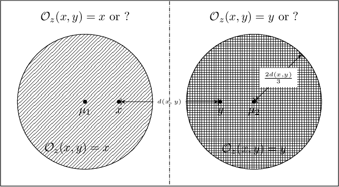 Figure 1 for Comparison Based Learning from Weak Oracles