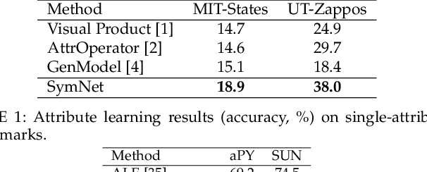 Figure 2 for Learning Single/Multi-Attribute of Object with Symmetry and Group