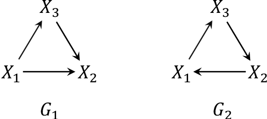 Figure 2 for On the Role of Sparsity and DAG Constraints for Learning Linear DAGs
