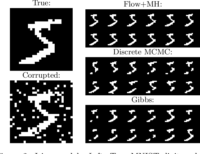 Figure 3 for Sampling in Combinatorial Spaces with SurVAE Flow Augmented MCMC