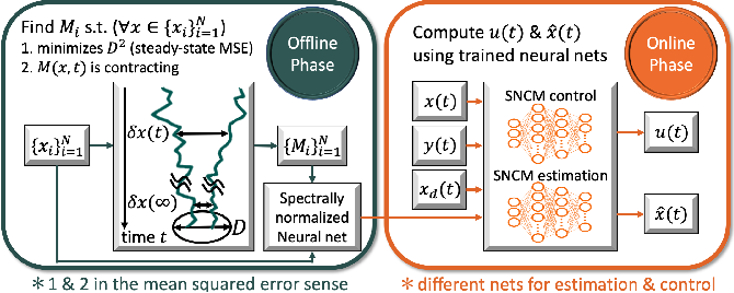 Figure 1 for Neural Stochastic Contraction Metrics for Robust Control and Estimation