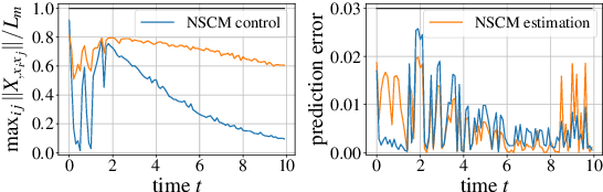 Figure 3 for Neural Stochastic Contraction Metrics for Robust Control and Estimation