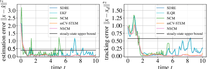 Figure 4 for Neural Stochastic Contraction Metrics for Robust Control and Estimation