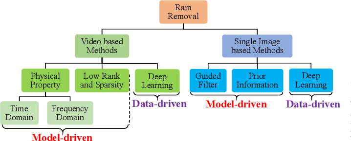 Figure 1 for A Survey on Rain Removal from Video and Single Image