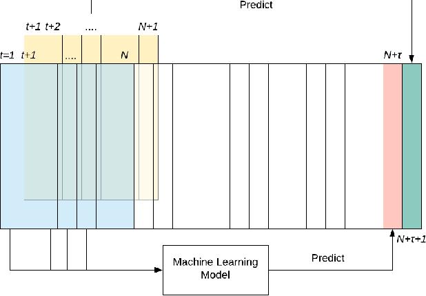Figure 1 for Spatio-Temporal Data Mining for Aviation Delay Prediction