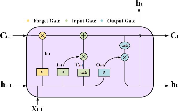 Figure 2 for Spatio-Temporal Data Mining for Aviation Delay Prediction
