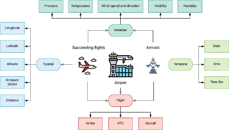 Figure 3 for Spatio-Temporal Data Mining for Aviation Delay Prediction