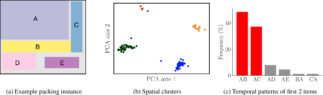Figure 2 for Towards Effective Human-AI Teams: The Case of Collaborative Packing